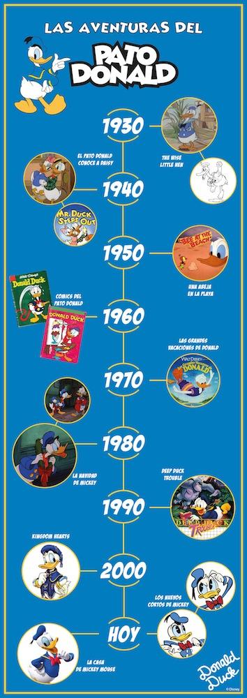 Infografía del Pato Donald y su 80 cumpleaños