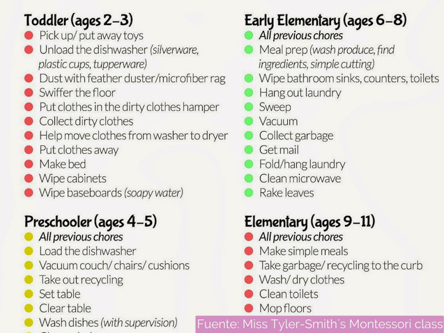 tabla de tareas infantiles metodo montessori