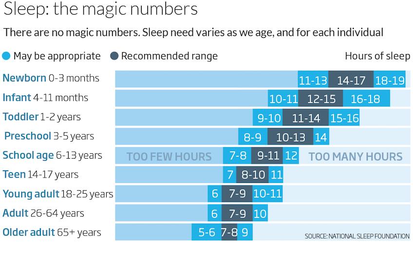 Cuánto debe dormir un niño por edades