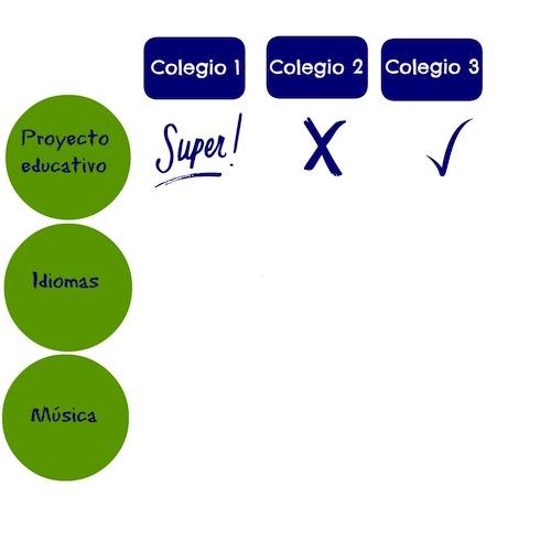 Elegir colegio criterios claves a tener en cuenta