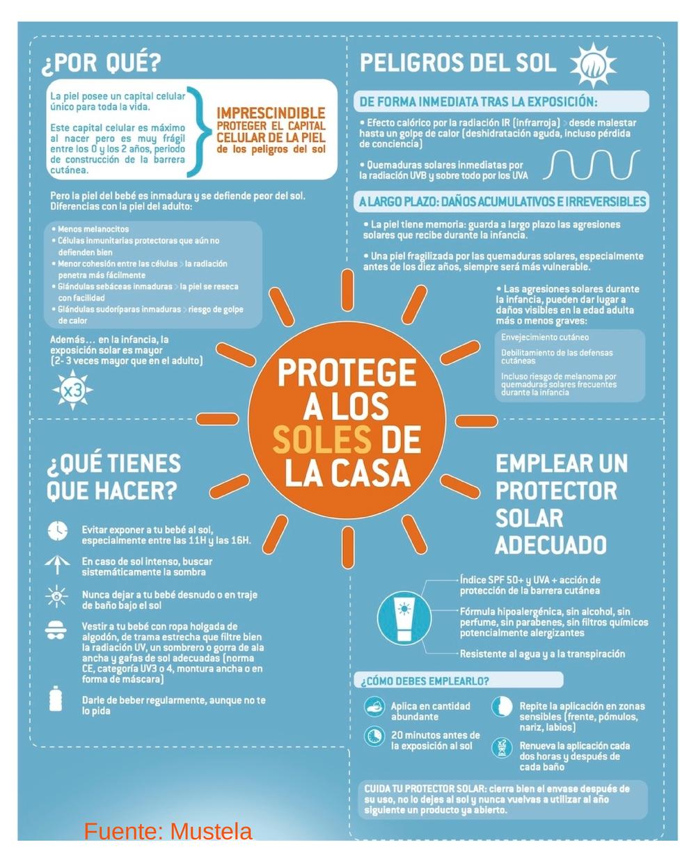 Protege a los niños del sol infografia